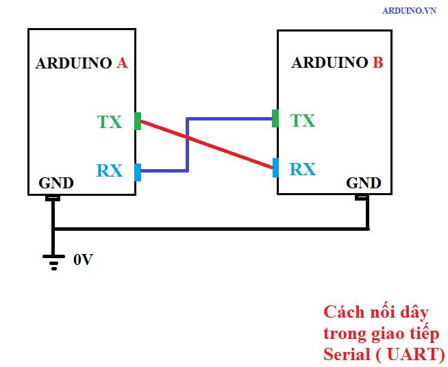 Giới thiệu module thu phát rf cc tầm xa plus